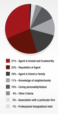 This Pie Chart Displays Factors Involved in Choosing an Agent